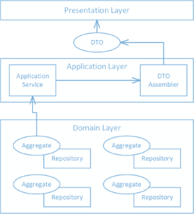 A Better Way to Project Domain Entities into DTOs · Nick