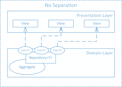Exposing IQueryable in a CQRS Query Stack · Nick Chamberlain